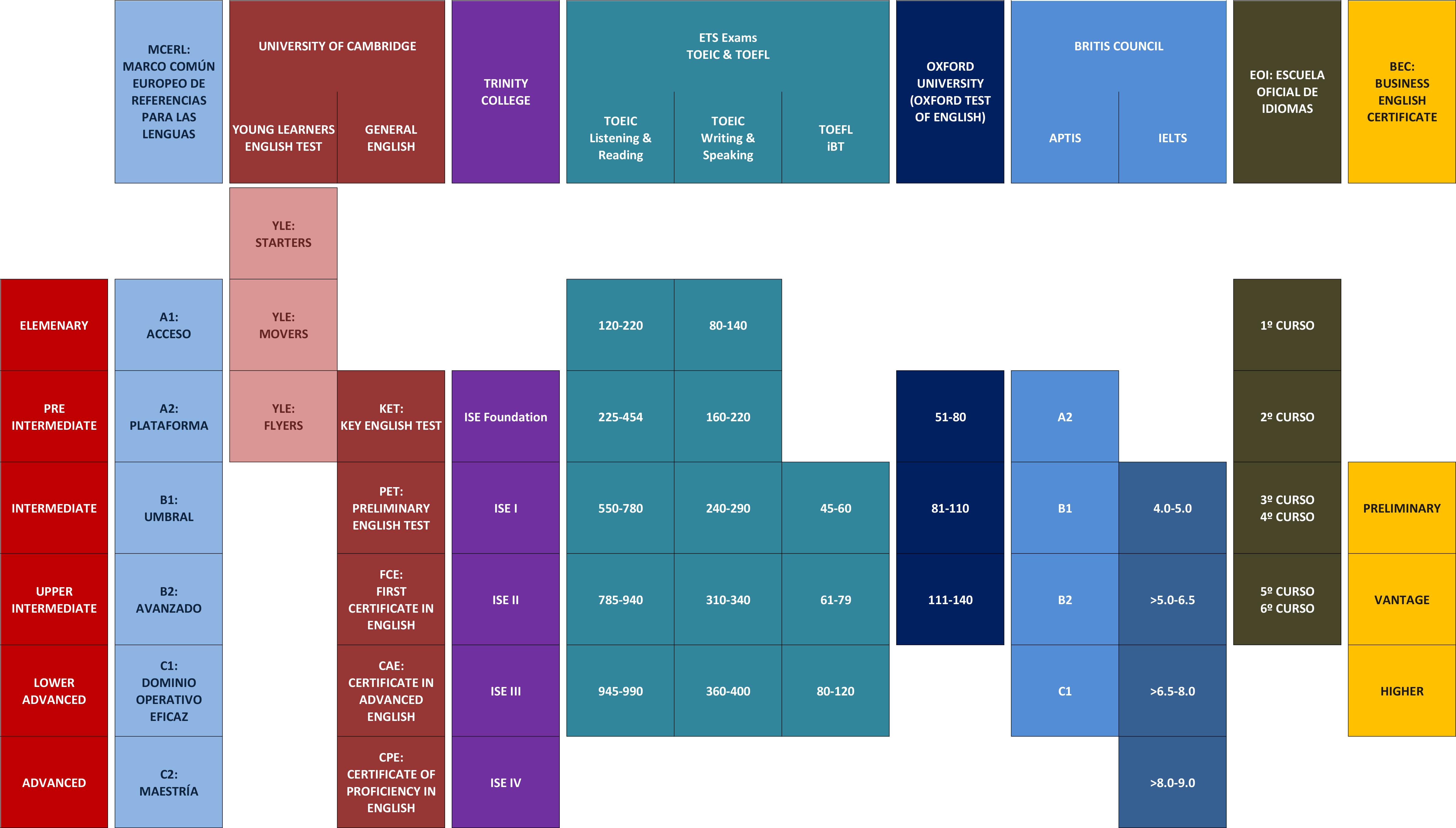 Comparativa de las distintas pruebas de Inglés por niveles