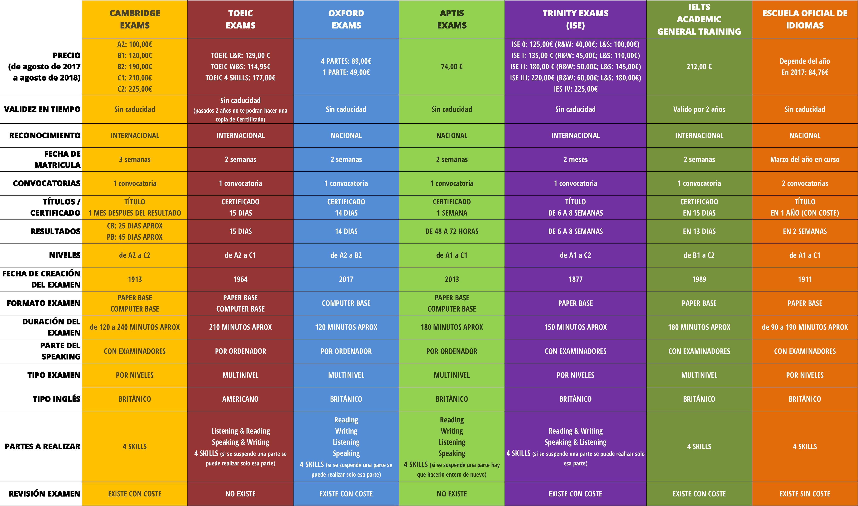 Características de los distintos exámenes de Inglés